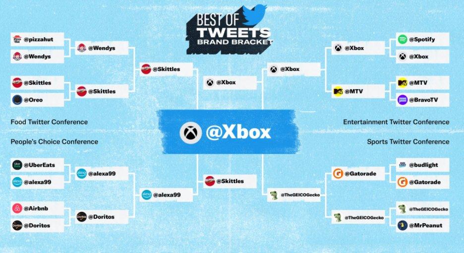 Xbox campeón de marcas de Twitter